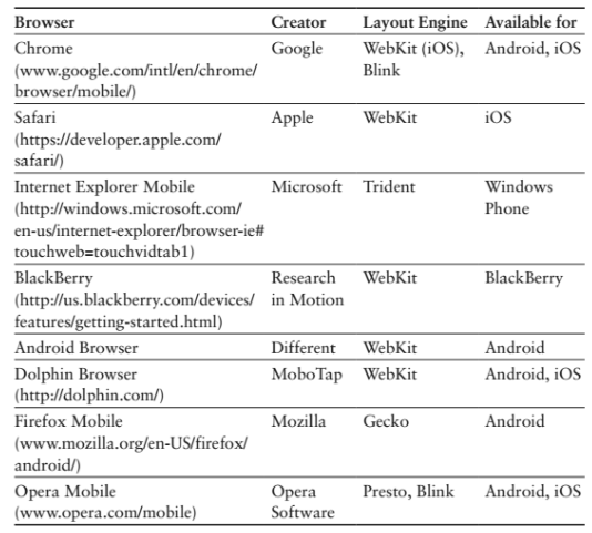 Mobile Browsers - Font Hands-On Mobile App Testing